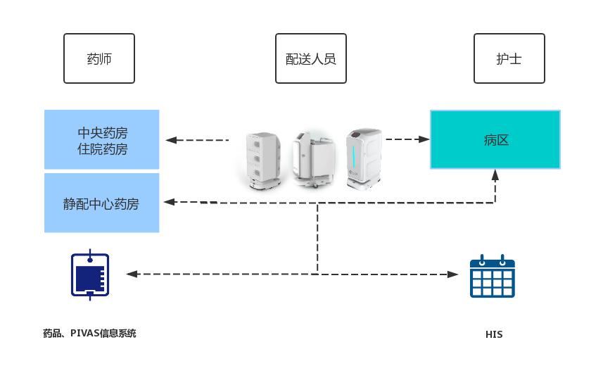 药房PIVAS智慧物流解决方案流程图.jpg